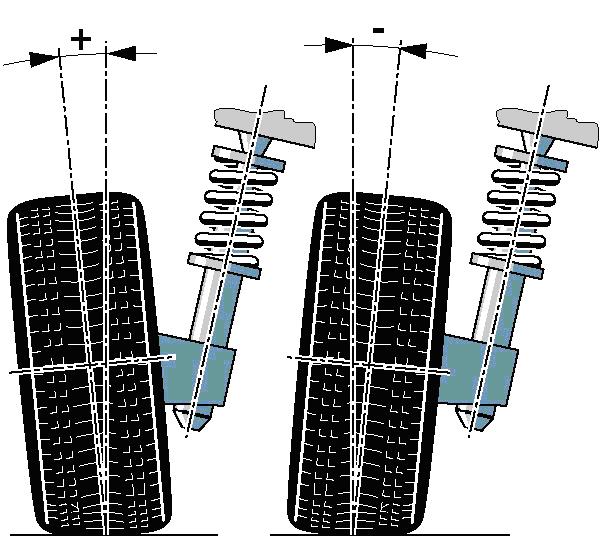 camber Nociones sobre alineación de la dirección de un vehículo (Parte 3)