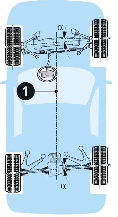 deslizamiento Nociones sobre alineación de la dirección de un vehículo (Parte 4)