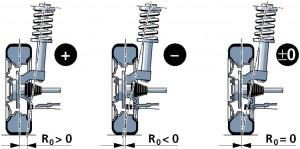 transversal 300x149 Nociones sobre alineación de la dirección de un vehículo (Parte 4)