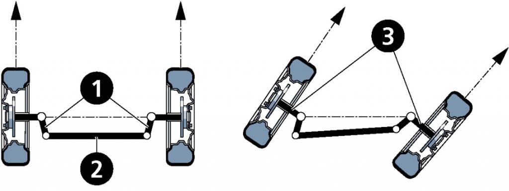 trapeciodireccion 1024x385 Nociones sobre alineación de la dirección de un vehículo (Parte 4)