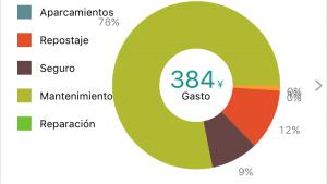 Uno de los menús de Golo te ofrece gráficos sobre cualquier información que selecciones